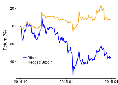 Hedge Bitcoin to prevent significant losses