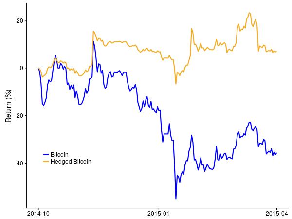 Bitcoin upsides in a long-term bearish market