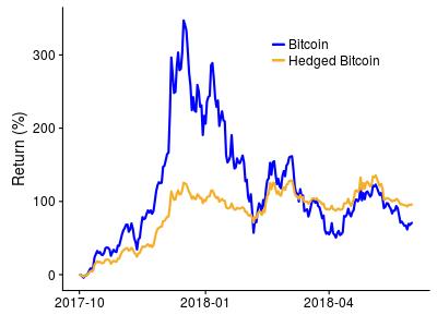 hedged bitcoin btc °